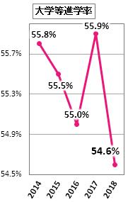 滋賀県内の大学等進学率グラフ画像
