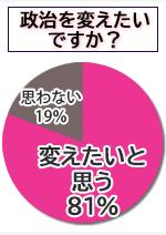 「政治を変えたいですか?」若者アンケート結果グラフ