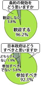 核兵器禁止条約について街頭調査結果グラフ