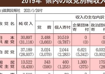 2019年滋賀県内の政党別純収入・支出総額表画像