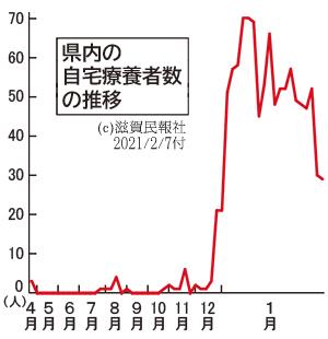 滋賀県内の自宅療養者数の推移グラフ画像