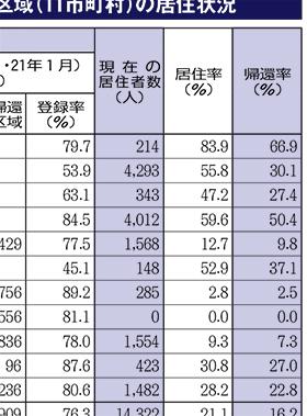 2011年の福島原発事故で避難指示が出された区域の居住状況表画像