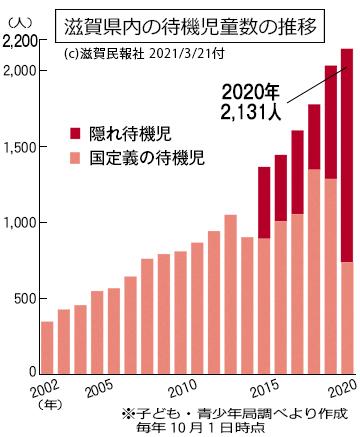 滋賀県内の待機児童数の推移グラフ画像