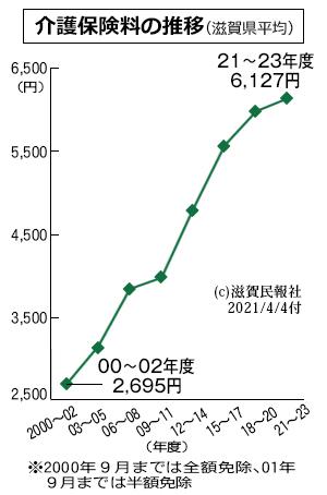 介護保険料の推移(滋賀県平均)グラフ画像