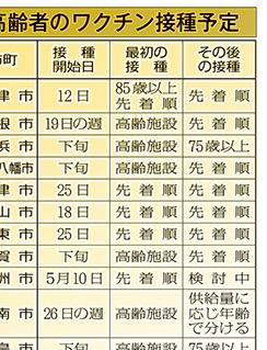 滋賀県内の高齢者ワクチン接種予定表画像
