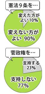 滋賀民報アンケート結果グラフ
