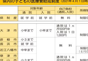 滋賀県内の子ども医療費助成制度表画像