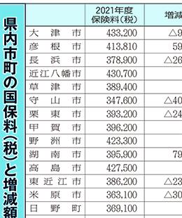滋賀県内各市町の2021年度国民健康保険料表画像