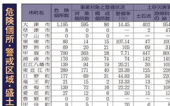 滋賀県内の土砂災害危険個所・警戒区域・盛土造成地数表画像
