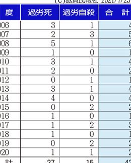 滋賀県内の過労死・自殺数の推移表画像