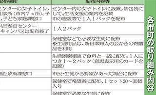 滋賀県内各市町の「生理の貧困」対策表画像