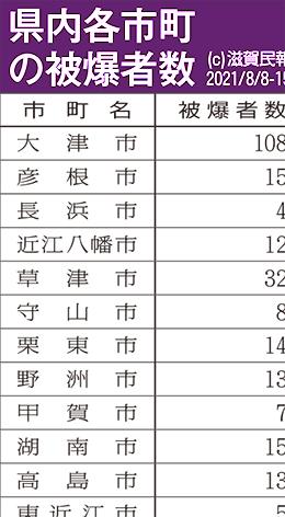 滋賀県内各市町の被爆者数表画像