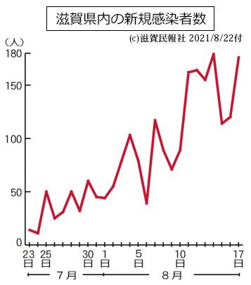 滋賀県内の新規感染者数の推移グラフ画像
