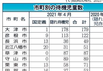 滋賀県内の市町別待機児童数表画像
