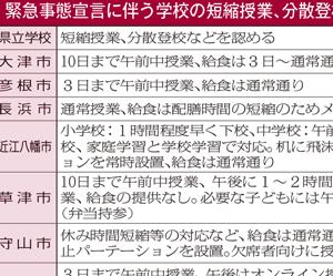 緊急事態宣言に伴う滋賀県内の学校の対応表画像