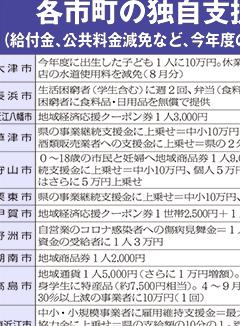 新型コロナ・滋賀県内市町の独自支援策表画像